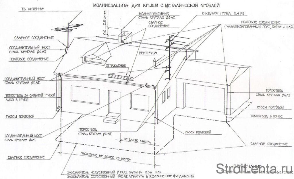 Схема молниезащиты для крыш с металлической кровлей