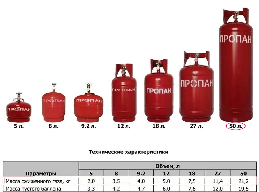 объём баллона для сжиженного газа