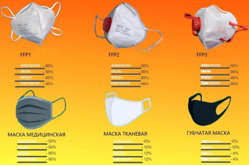 эффективность защитных масок FFP